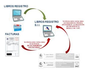 La Agencia Tributaria lanza un nuevo sistema de gestión del IVA basado en la información en tiempo real de las transacciones comerciales